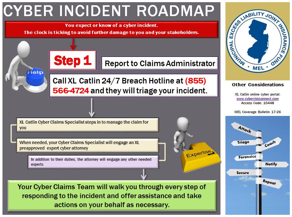cyber incident roadmap