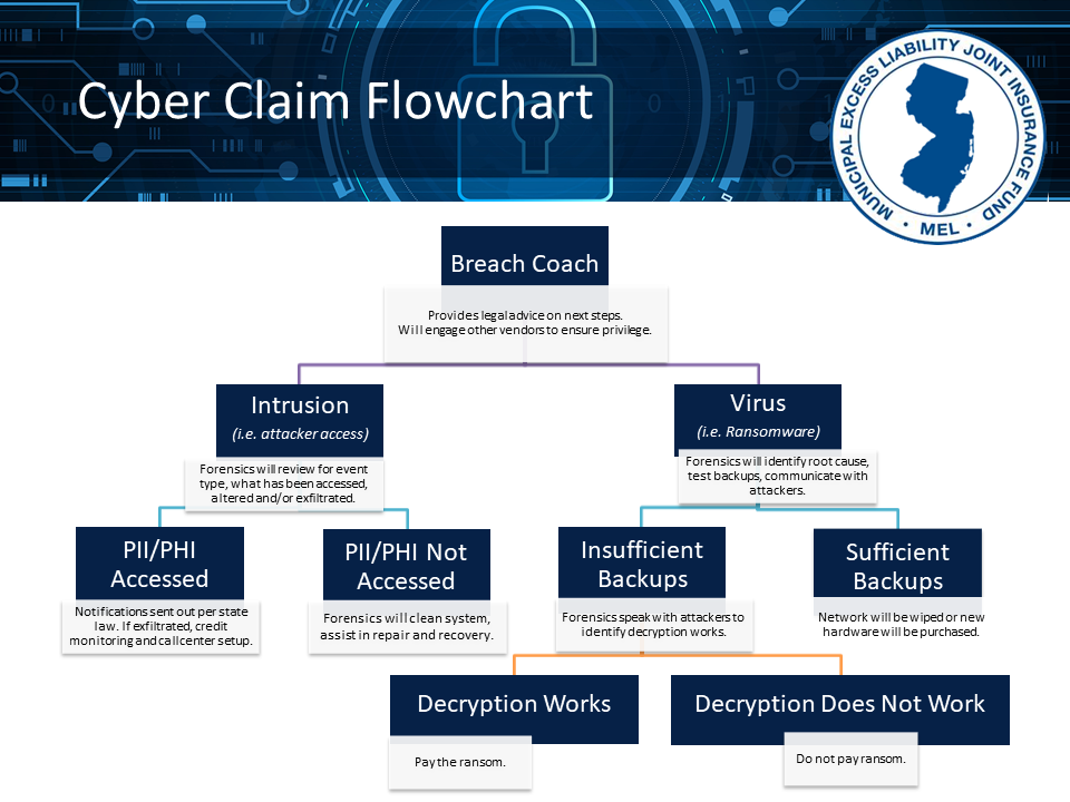 Cyber Claim Flowchart